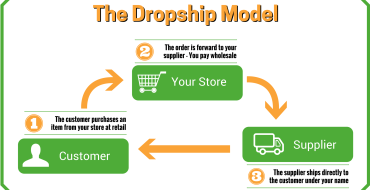Dropshipping: Benefits & Challenges